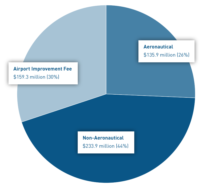 Pie chart showing YVR's three sources of revenue: aeronautical ($127 million), non-aeronautical ($233 million), and airport improvement fees ($159.3 million)